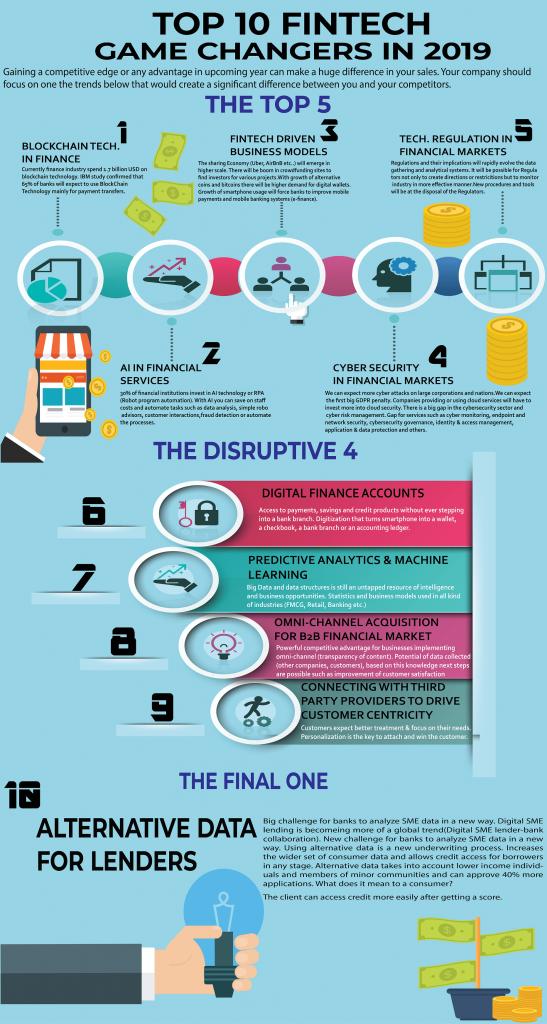 Fintech Disruptive trends in 2019