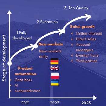 Business plan simple timeline