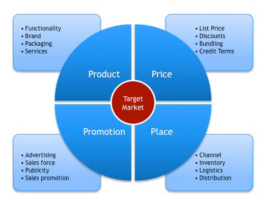marketing plan 4Ps of marketing
