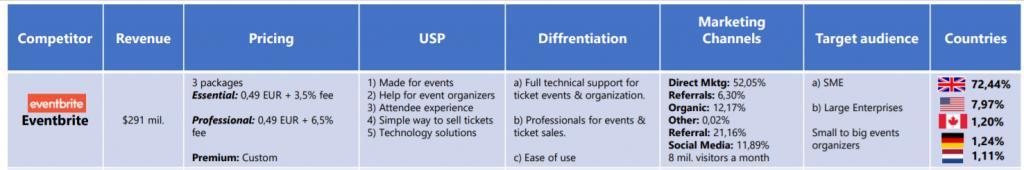 Marketingovy plan - Analyza konkurencie