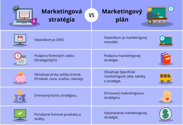 Marketingovy plan vs marketingova strategia