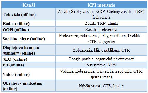 Marketing Plan General KPIs