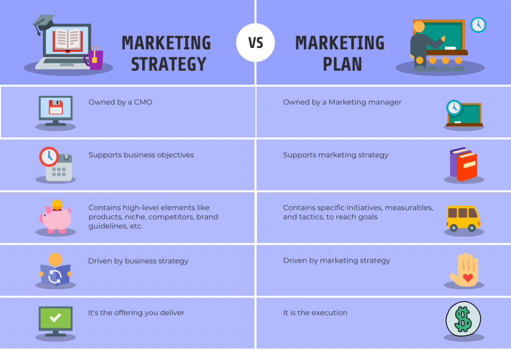 Marketing plan, marketing strategy