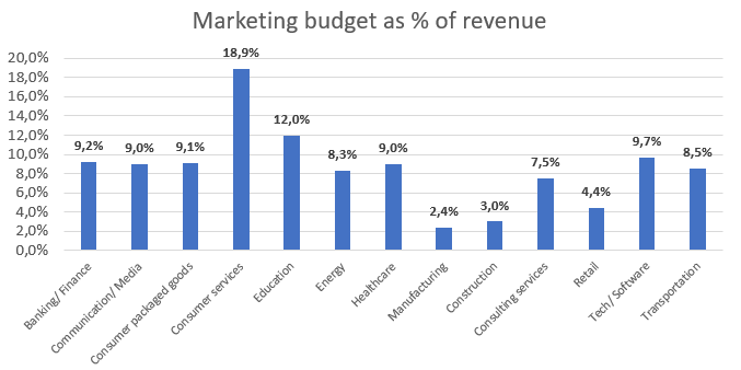 Marketing plan budget