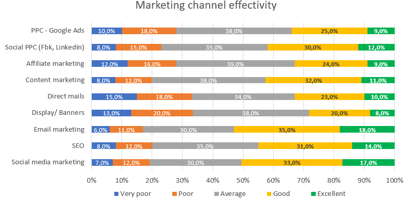 Marketing plan channel effectivity